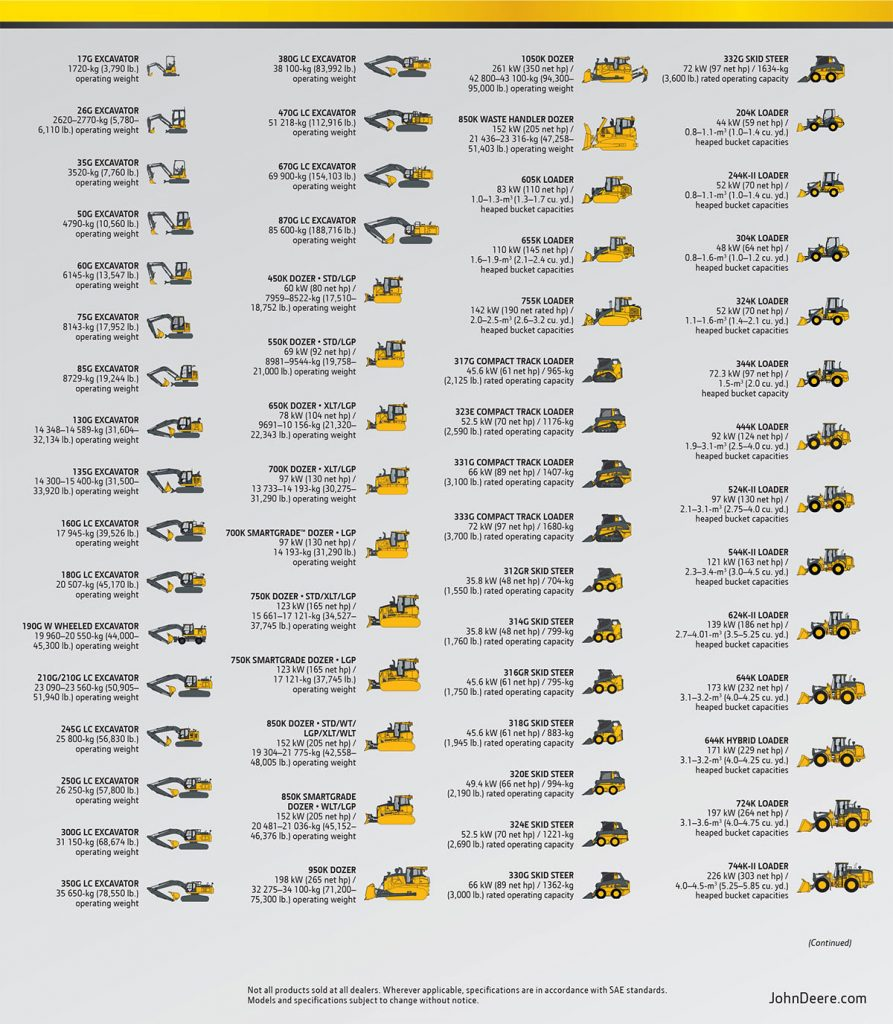 A listing of new John Deere construction equipment.