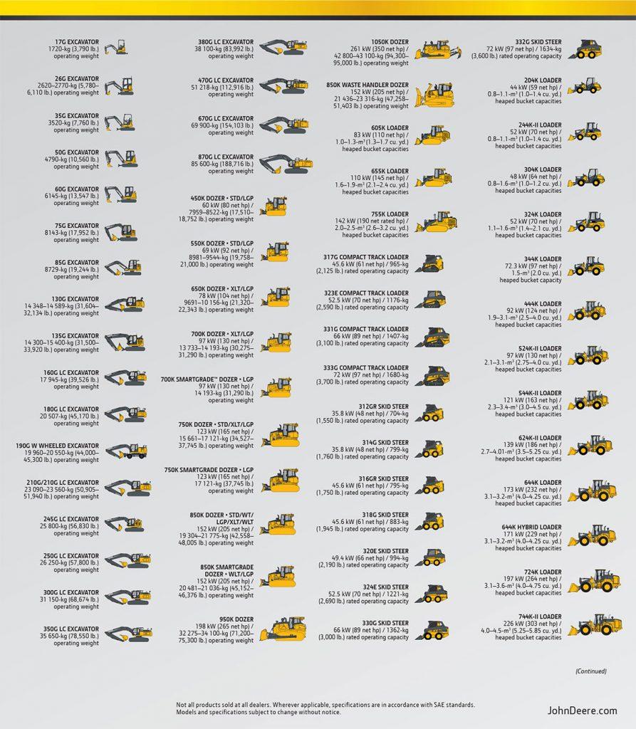 A listing of new John Deere construction equipment.